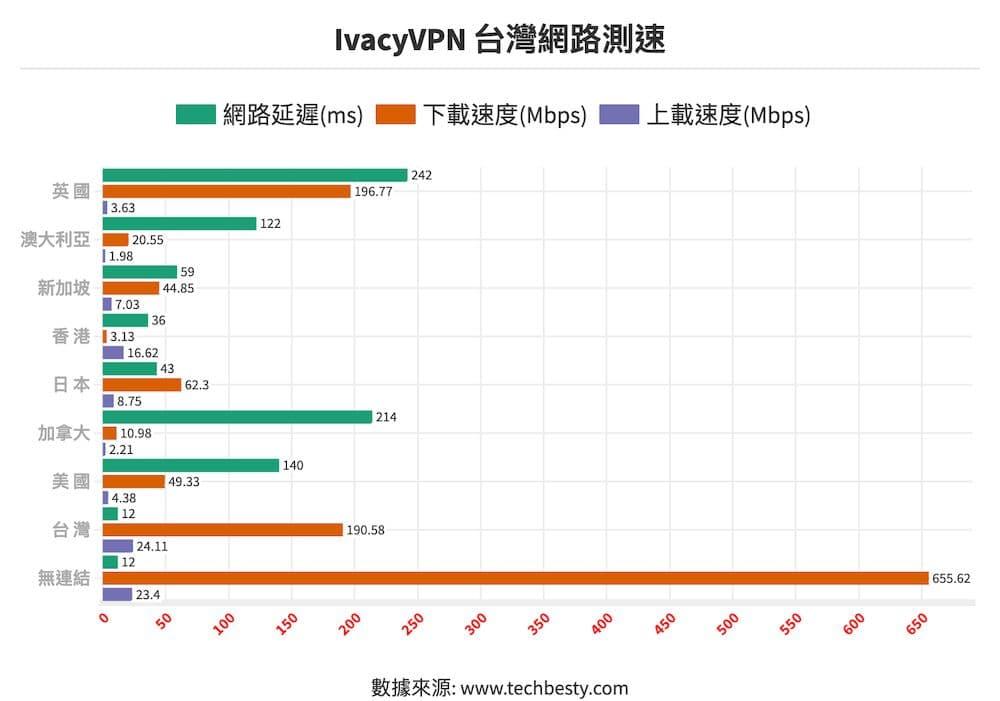 IvacyVPN台灣網路測速
