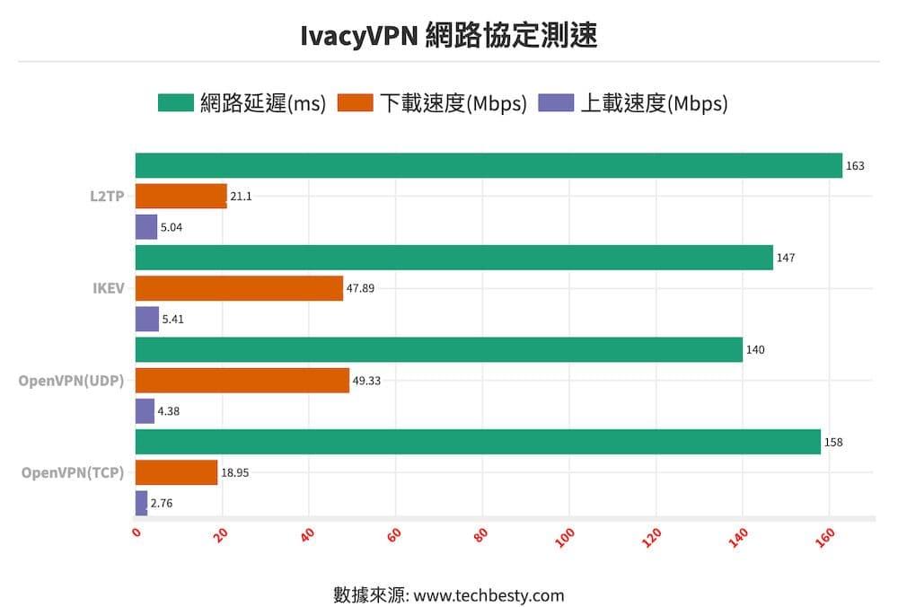 IvacyVPN網路協定測速