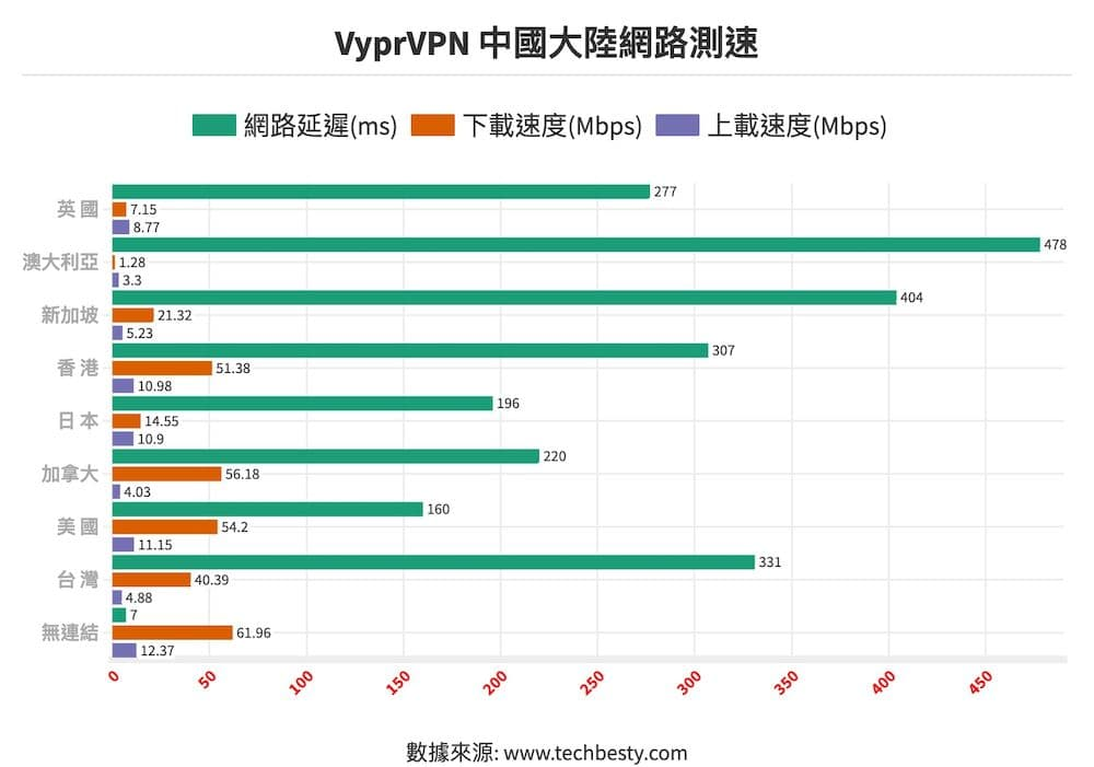 Vypr VPN中國大陸網路測速@2x