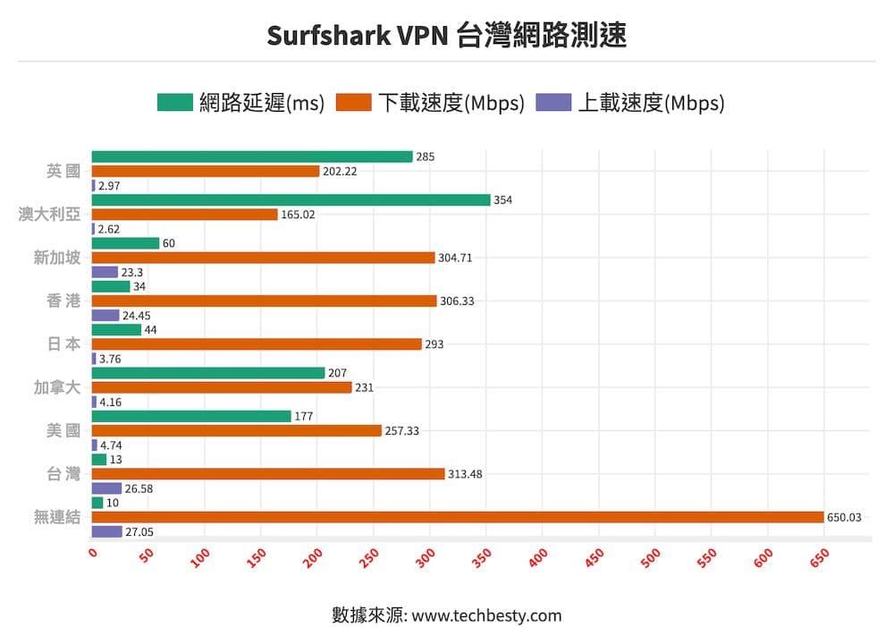 Surfshark VPN 台灣網路測速@2x