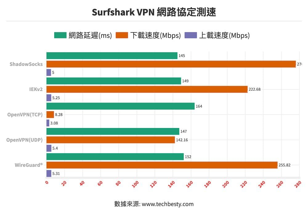 Surfshark VPN 網路協定測速@2x