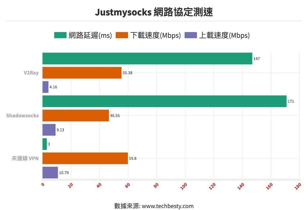 Justmysocks 網路協定測速